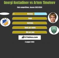 Georgi Kostadinov vs Artem Timofeev h2h player stats