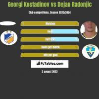 Georgi Kostadinov vs Dejan Radonjić h2h player stats