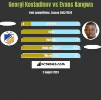 Georgi Kostadinov vs Evans Kangwa h2h player stats