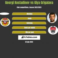 Georgi Kostadinov vs Gia Grigalawa h2h player stats