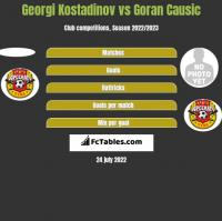 Georgi Kostadinov vs Goran Causic h2h player stats