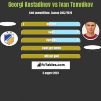 Georgi Kostadinov vs Ivan Temnikov h2h player stats