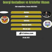 Georgi Kostadinov vs Kristoffer Olsson h2h player stats