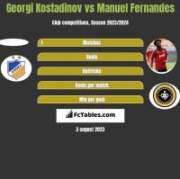 Georgi Kostadinov vs Manuel Fernandes h2h player stats