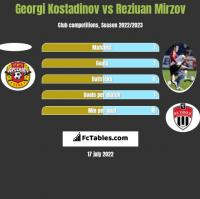 Georgi Kostadinov vs Reziuan Mirzov h2h player stats