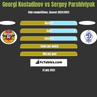 Georgi Kostadinov vs Sergey Parshivlyuk h2h player stats