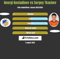 Georgi Kostadinov vs Sergey Tkachev h2h player stats