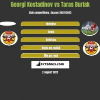 Georgi Kostadinov vs Taras Burlak h2h player stats