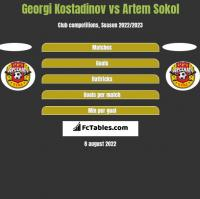 Georgi Kostadinov vs Artem Sokol h2h player stats