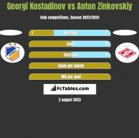 Georgi Kostadinov vs Anton Zinkovskiy h2h player stats
