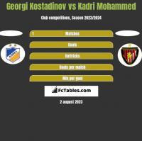 Georgi Kostadinov vs Kadri Mohammed h2h player stats