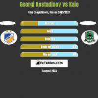 Georgi Kostadinov vs Kaio h2h player stats