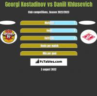 Georgi Kostadinov vs Daniil Khlusevich h2h player stats