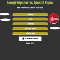 Georgi Kupenov vs Apostol Popov h2h player stats