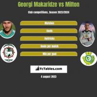 Georgi Makaridze vs Milton h2h player stats