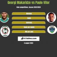 Georgi Makaridze vs Paulo Vitor h2h player stats