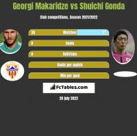 Georgi Makaridze vs Shuichi Gonda h2h player stats