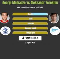 Georgi Melkadze vs Aleksandr Yerokhin h2h player stats