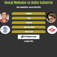 Georgi Melkadze vs Andre Schuerrle h2h player stats