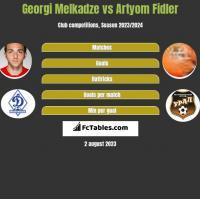 Georgi Melkadze vs Artyom Fidler h2h player stats
