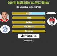 Georgi Melkadze vs Ayaz Guliev h2h player stats