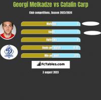Georgi Melkadze vs Catalin Carp h2h player stats