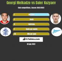 Georgi Melkadze vs Daler Kuzyaev h2h player stats
