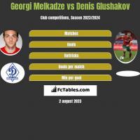Georgi Melkadze vs Denis Glushakov h2h player stats