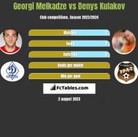 Georgi Melkadze vs Denys Kułakow h2h player stats