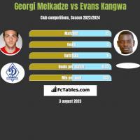 Georgi Melkadze vs Evans Kangwa h2h player stats