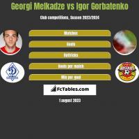 Georgi Melkadze vs Igor Gorbatenko h2h player stats