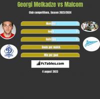 Georgi Melkadze vs Malcom h2h player stats