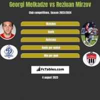 Georgi Melkadze vs Reziuan Mirzov h2h player stats