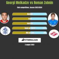 Georgi Melkadze vs Roman Zobnin h2h player stats