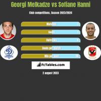 Georgi Melkadze vs Sofiane Hanni h2h player stats