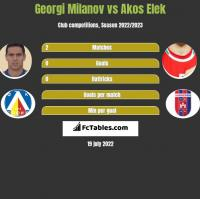 Georgi Miłanow vs Akos Elek h2h player stats