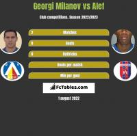 Georgi Milanov vs Alef h2h player stats