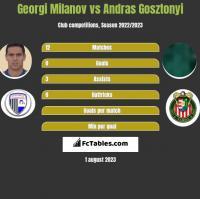 Georgi Miłanow vs Andras Gosztonyi h2h player stats