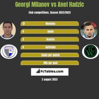 Georgi Miłanow vs Anel Hadzić h2h player stats