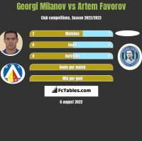 Georgi Milanov vs Artem Favorov h2h player stats