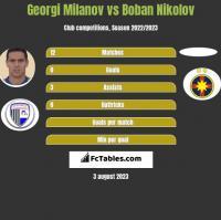 Georgi Miłanow vs Boban Nikolov h2h player stats