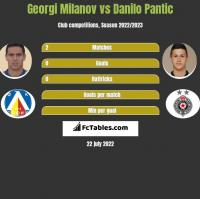 Georgi Miłanow vs Danilo Pantic h2h player stats