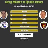 Georgi Miłanow vs Djordje Kamber h2h player stats