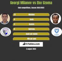 Georgi Miłanow vs Eke Uzoma h2h player stats