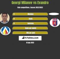 Georgi Milanov vs Evandro h2h player stats
