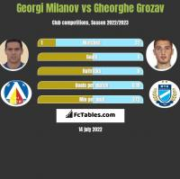 Georgi Miłanow vs Gheorghe Grozav h2h player stats