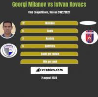 Georgi Miłanow vs Istvan Kovacs h2h player stats
