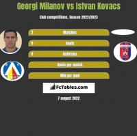 Georgi Milanov vs Istvan Kovacs h2h player stats