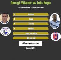 Georgi Miłanow vs Loic Nego h2h player stats