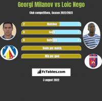 Georgi Milanov vs Loic Nego h2h player stats